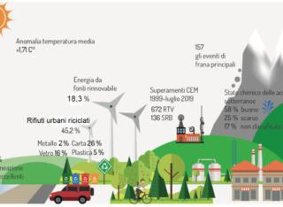 Ecco Qual E Davvero Lo Stato Dell Ambiente In Italia E In Europa Greenreport Economia Ecologica E Sviluppo Sostenibile