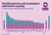 Raccolta batterie accumulatori