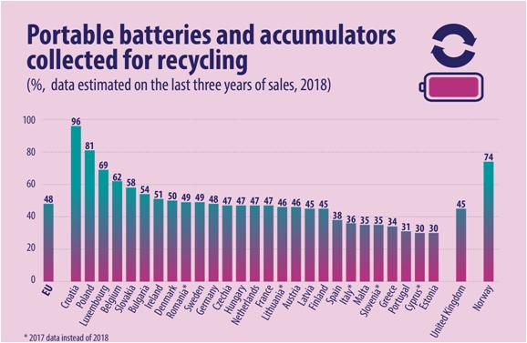 Raccolta batterie accumulatori